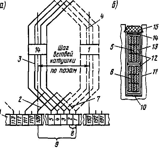 Схема укладки обмотки якоря