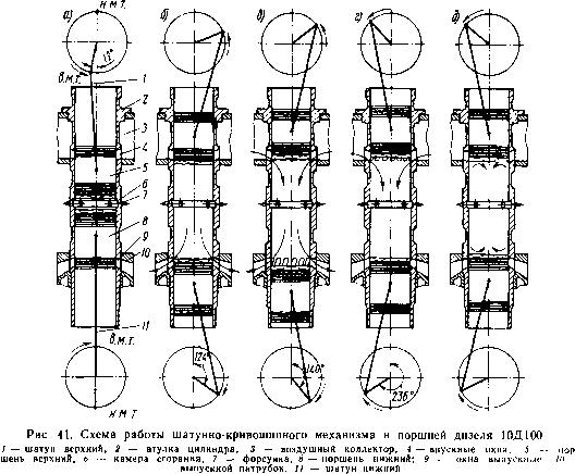 Дизель 10Д100